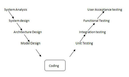 Software testing methodologies the v model demonstrates the relationship between each phase of the development life cycle and its associated phase of testing ccuart Gallery