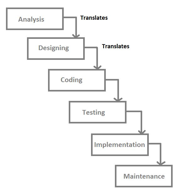 Waterfall model in software testing for Waterfall method steps