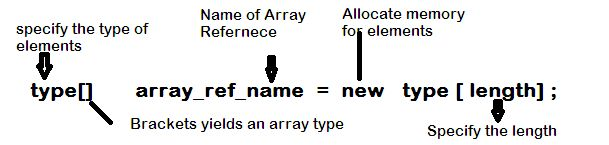 Array Declaration