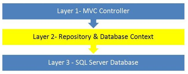 Getting Started With Repository Pattern Using C Mesmerizing C Repository Pattern