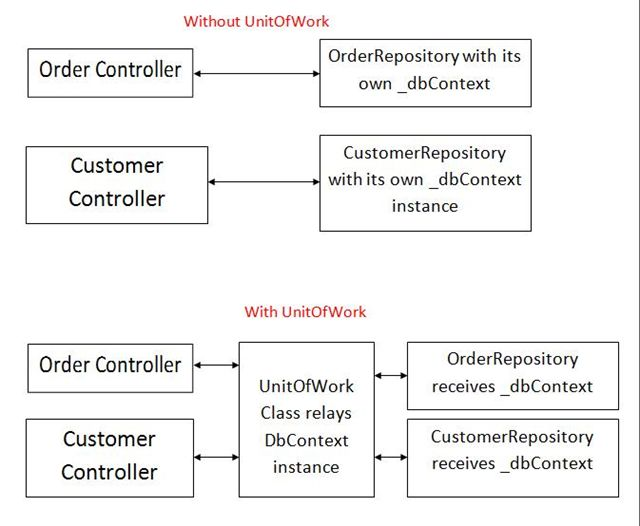 Unit Of Work In Repository Pattern Cool Unit Of Work Pattern C