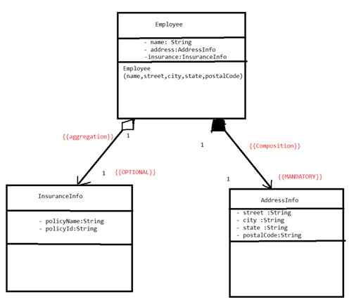 How to implement usage dependency, enumeration data type in java.