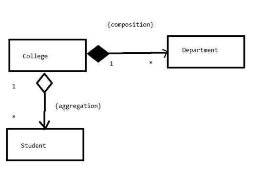 Relationships between classes using uml ppt download.