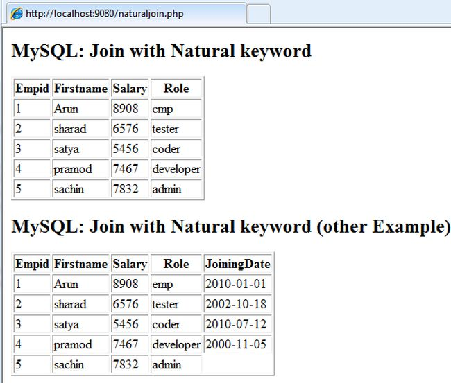 A Natural Join Joins Two Tables Using