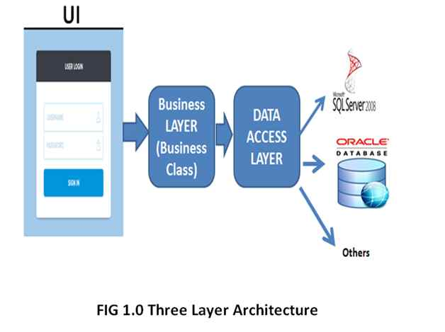 3 layer Architecture