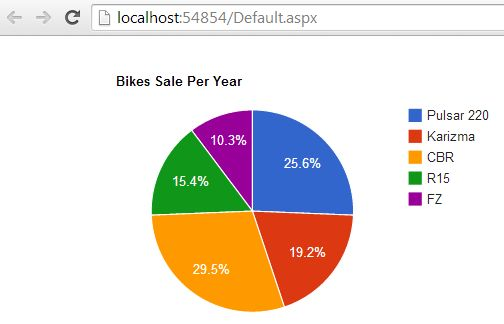 Create Pie Chart Using Jquery