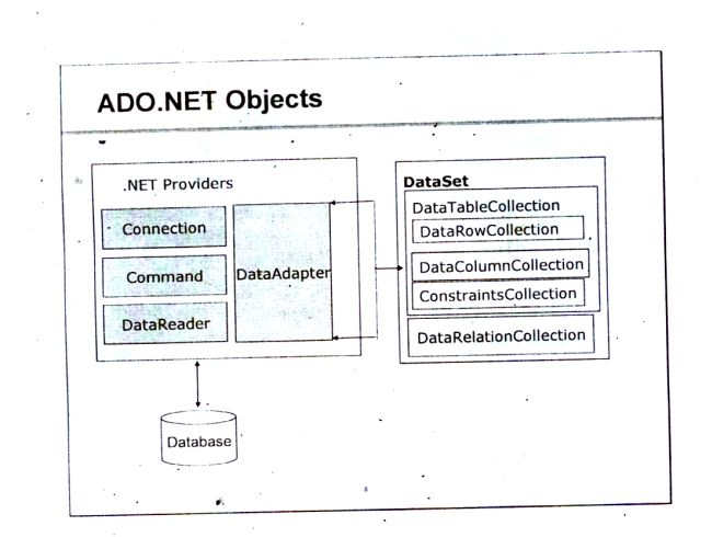 Updating database using disconnected architecture