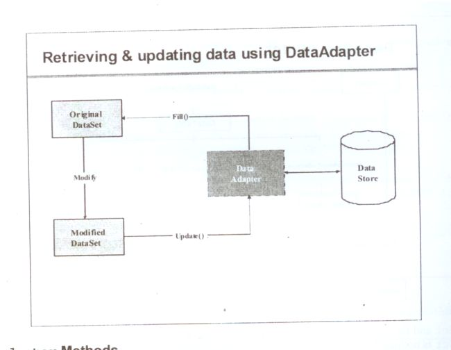 Retrieving and updating data-using DataAdapter