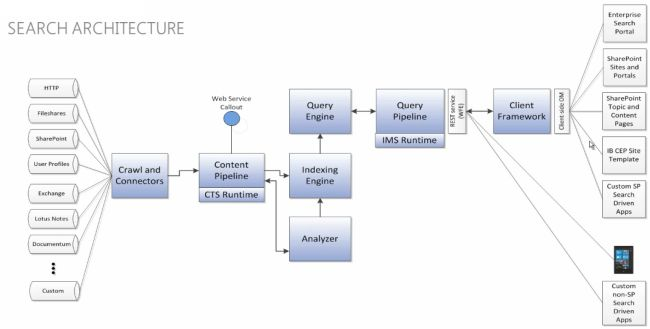 SharePoint-2013 Search-architecture.jpg