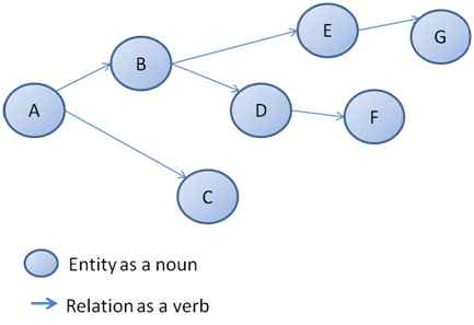 Introduction to graph databases graph databases malvernweather Gallery