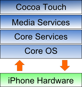 Iphone_os_architecture.png