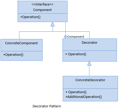 Decorator Pattern in C Delectable Decorator Design Pattern Real World Example