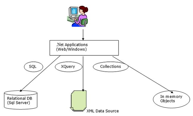 how to keep sql queries in xml