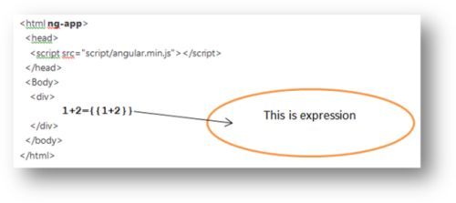 AngularJs Expression