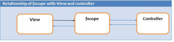 scope object