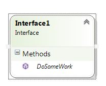 Diagram for Interface
