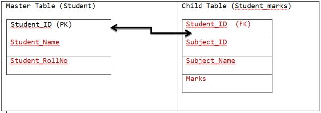 Master and child table