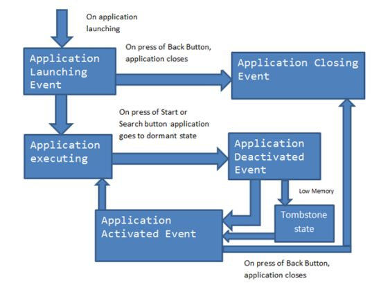 Block Diagram on Windows Phone 7 Application Life Cycle Events