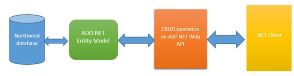 CRUD-operation-on-ASP.NET-1.jpg