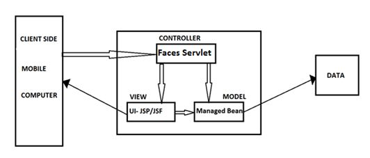 introduction to java server faces  jsf