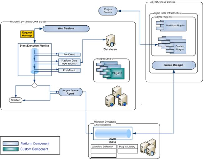 Dynamics CRM Pipeline Diagram