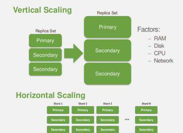 vertical scaling and Sharding