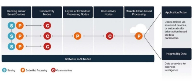 Internet Of Things Iot Part 2 Building Blocks Architecture