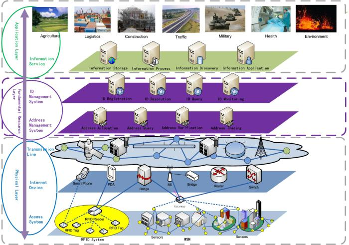 Figure 3: Layers Of The IoT