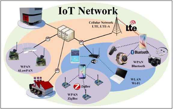 Figure: IoT Network