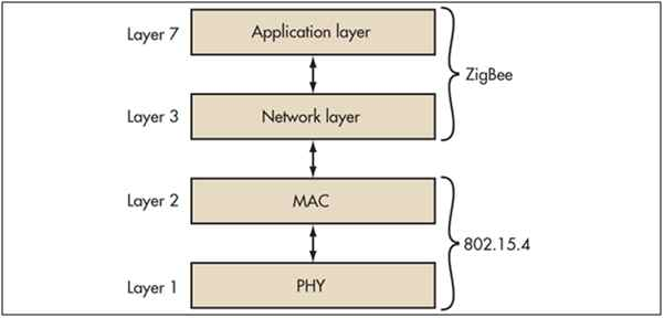 Internet of things iot part 4 network protocols and architecture zigbee layer in osi model ccuart Gallery