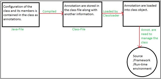 A brief introduction to servlet annotation in java annotation is one of the following two types ccuart Choice Image