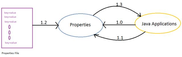 how to create a property file in java