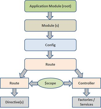 Angularjs overview work flow diagram of angularjs ccuart Image collections