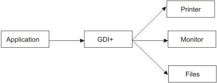Figure1.1 The role of GDI+.jpg