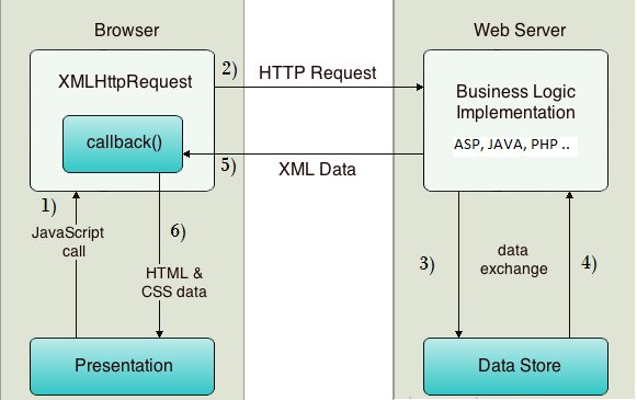 Implementing AJAX In ASP.NET Using XMLHttpRequest Object