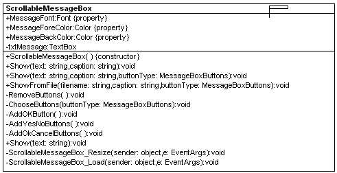 UML Design of the ScrollableMessageBox (Reverse engineered using WithClass