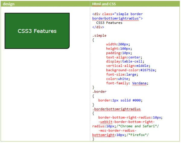 css how to give image border
