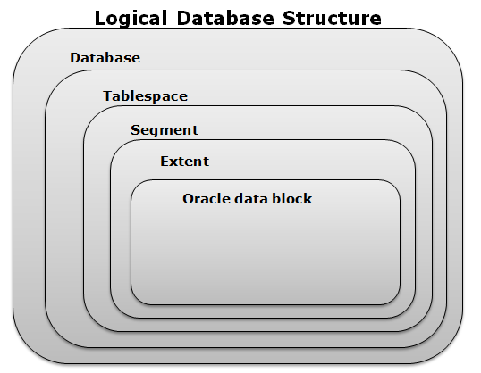 1) Data Block: This Is The Most Basic Part Of The Logical Composition Of  The Database. It Contains Specified Number Of Bytes On The Disk.