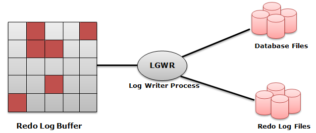 write ahead protocol in oracle