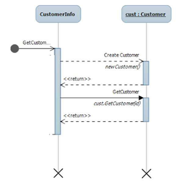 Generate sequence diagram in c sequence diagram example ccuart Images