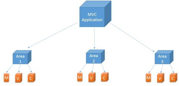 Most Asked ASP.NET MVC Interview Questions and Answers