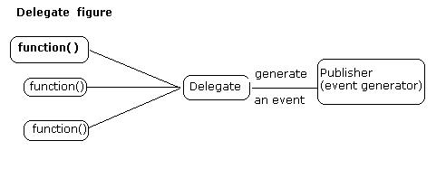 C# delegate tutorial with easy example.