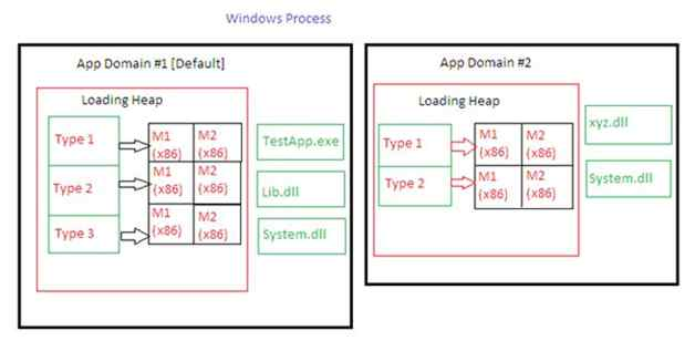 Windows process