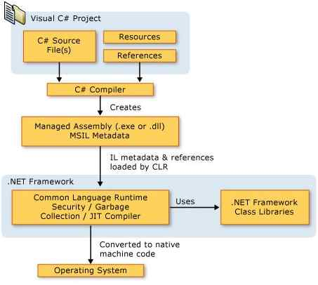 process to load CLR