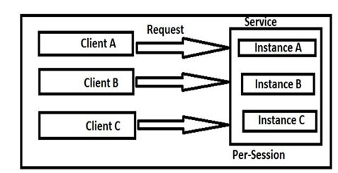client using Persession service
