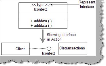 Interface in class diagram