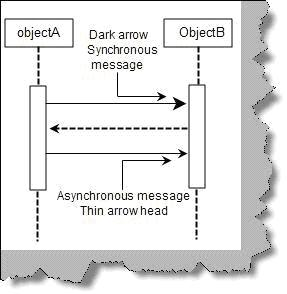Synchronous and asynchronous messages