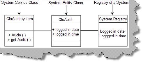 System entity and service class