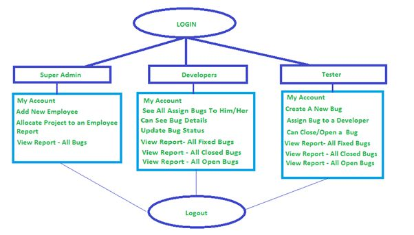 R bug tracking system dfd ccuart Gallery