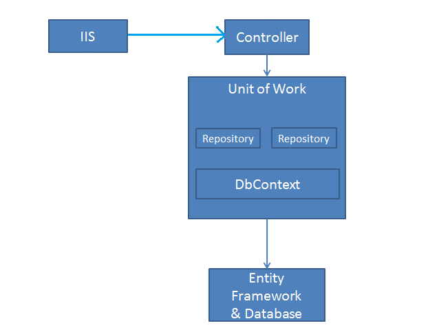 Repository Pattern In MVC Application Using Entity Framework Unique Repository Pattern
